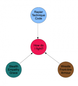 Element Diagram  How