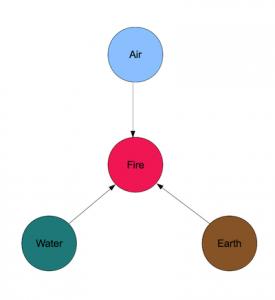 Element Diagram